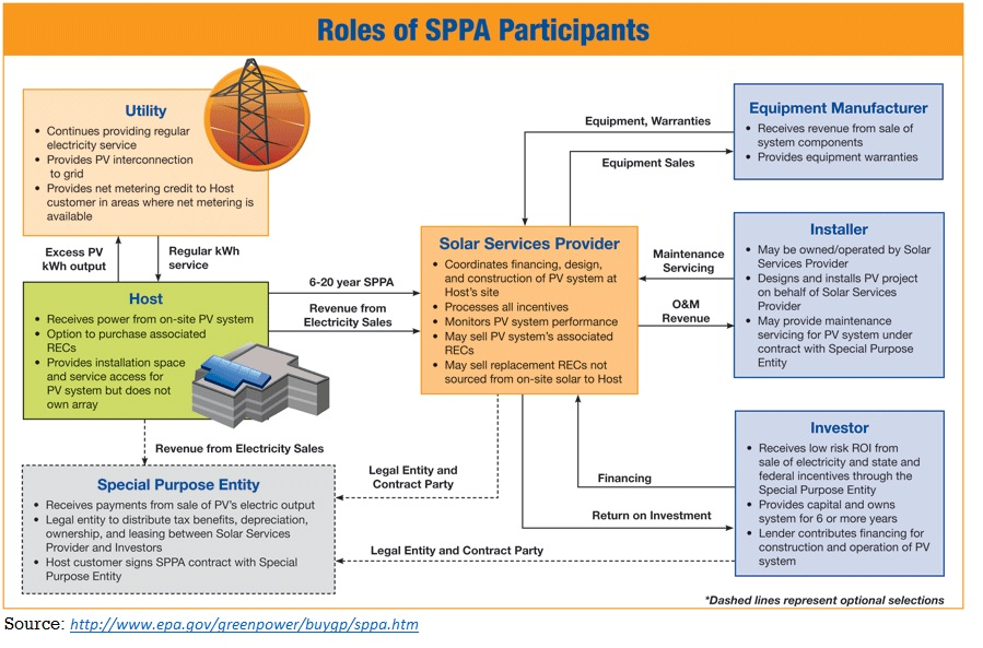 Solar Power Purchase Agreements  Sppa  Associated Renewable